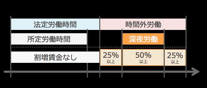 時間外労働に関する割増賃金率図