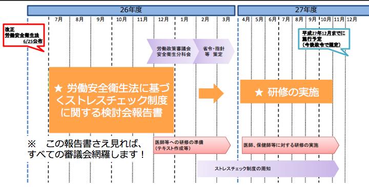 ストレスチェックの義務化の計画表