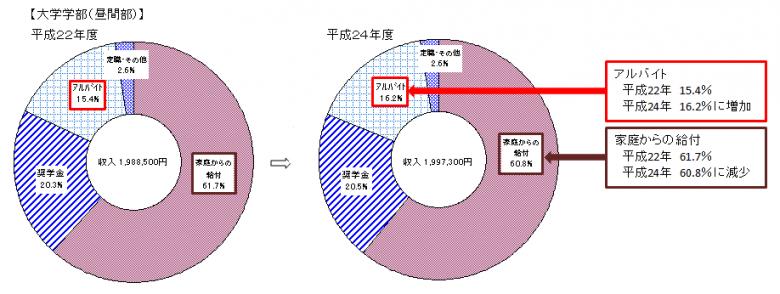 学生の収入状況(一部加筆)