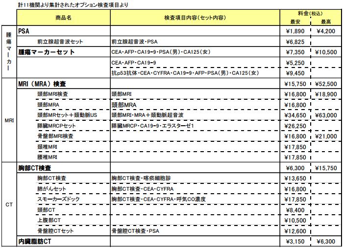 計11機関より集計されたオプション検査項目
