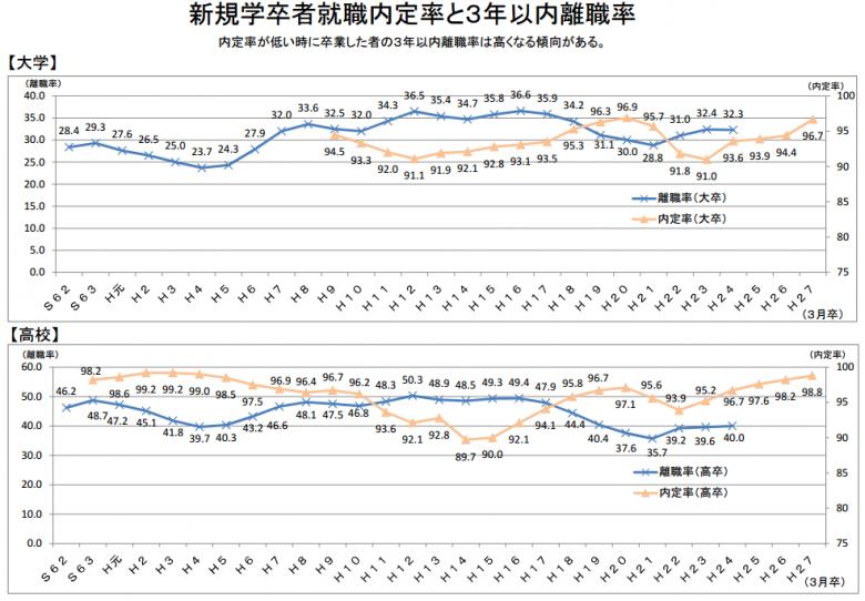 新規学卒者就職内定率と3年以内離職率