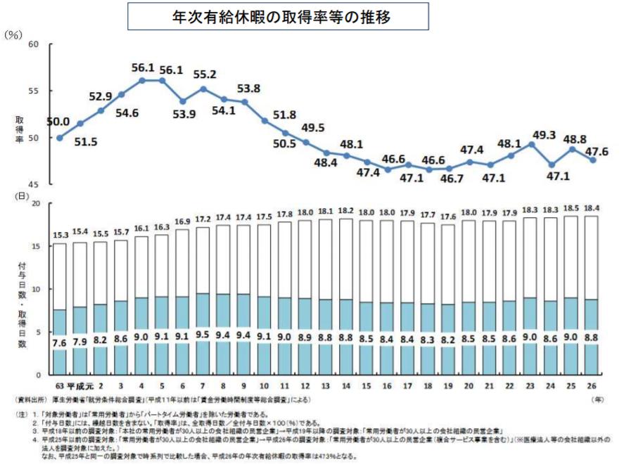 年次有給休暇の取得率等の推移