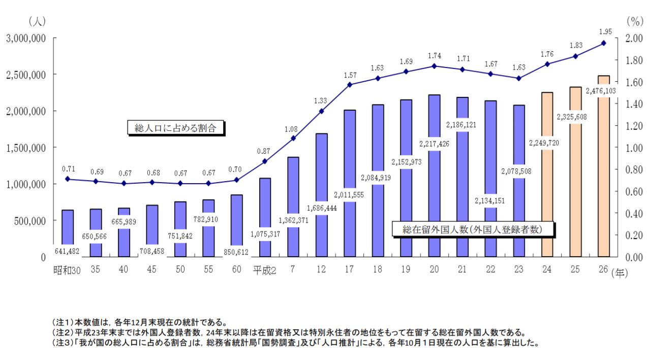 総在留外国人数と我が国の総人口に占める割合の推移