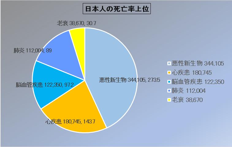 日本人の死亡率